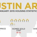 Austin – January 2015 Home Sales Rise