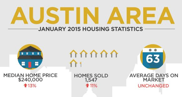 ABOR 2015 HOUSE PRICING GRAPHIC