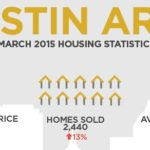 Austin Area Home Sales – March 2015 Statistics