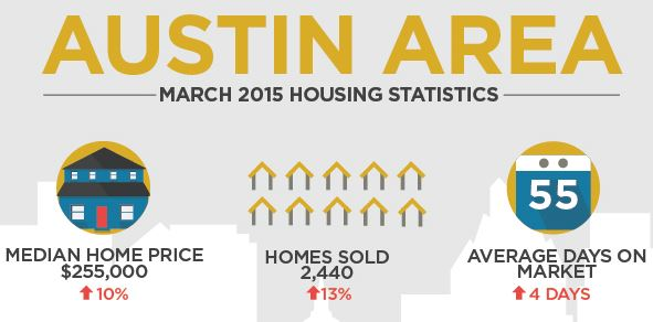 march 2015 austin housing stats